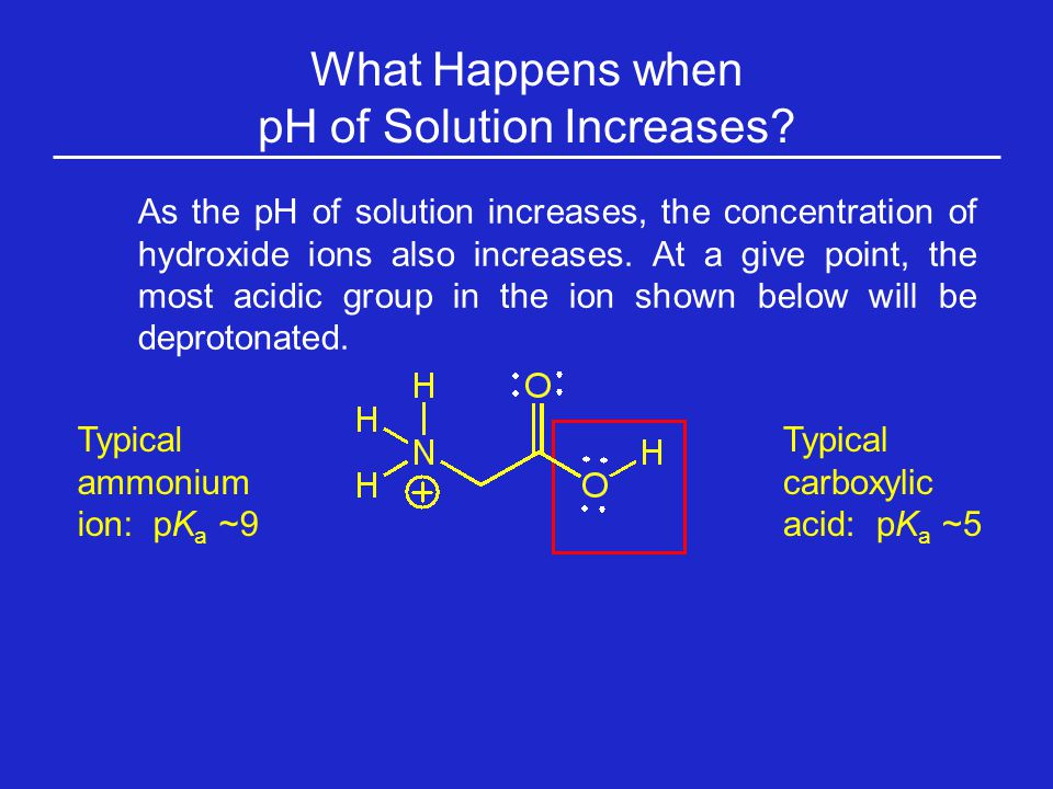 pH of Solution Increases
