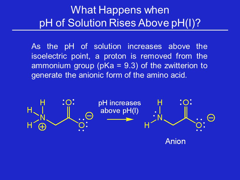 pH of Solution Rises Above pH(I)