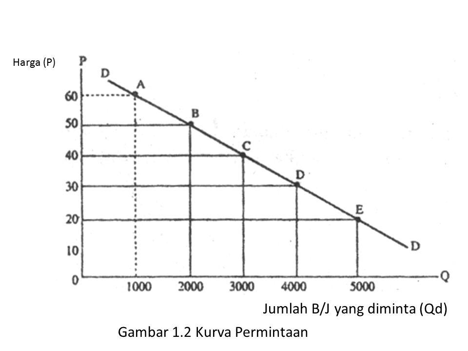 Jumlah B/J yang diminta (Qd)