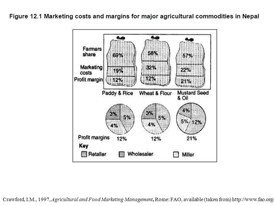 Crawford, I.M., 1997, Agricultural and Food Marketing Management, Rome: FAO, available (taken from) http://www.fao.org/