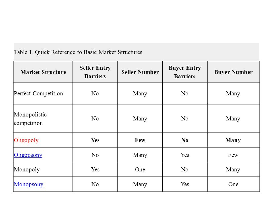 Table 1. Quick Reference to Basic Market Structures