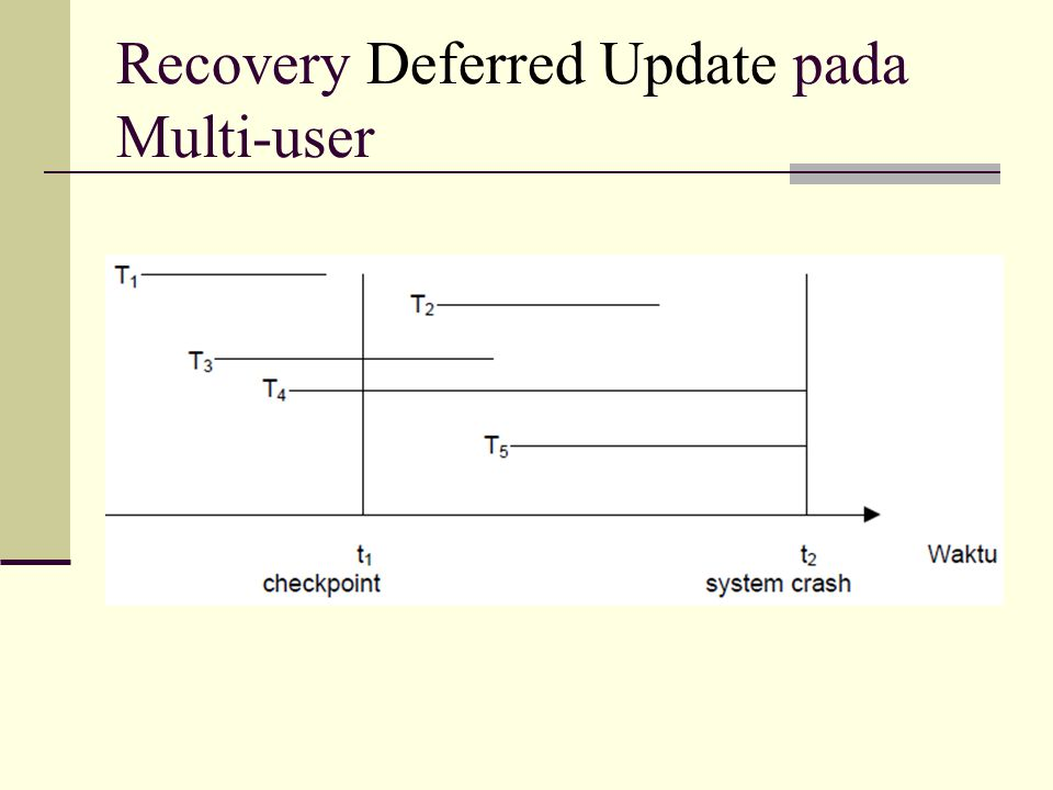Recovery Deferred Update pada Multi-user
