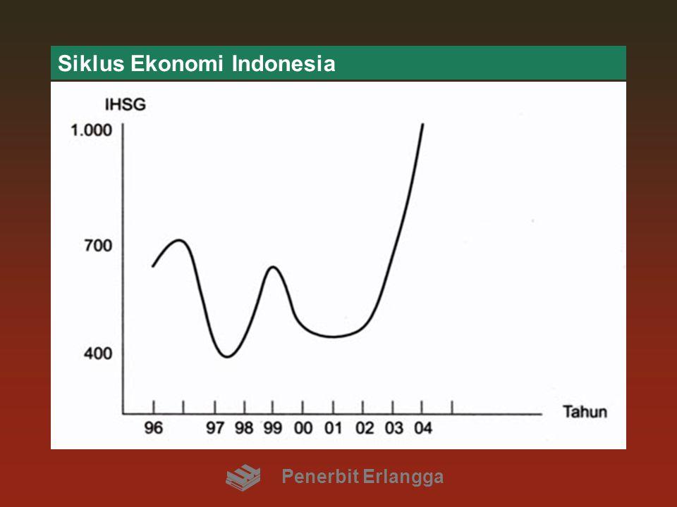 Siklus Ekonomi Indonesia