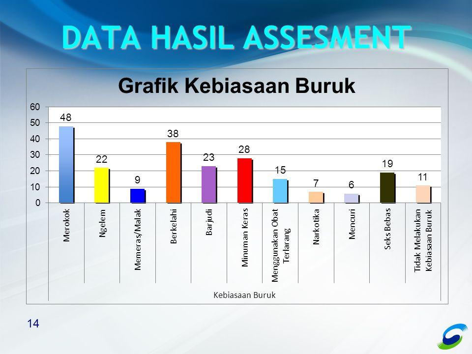 DATA HASIL ASSESMENT