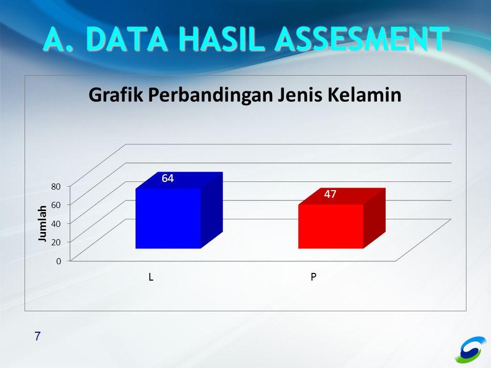 A. DATA HASIL ASSESMENT