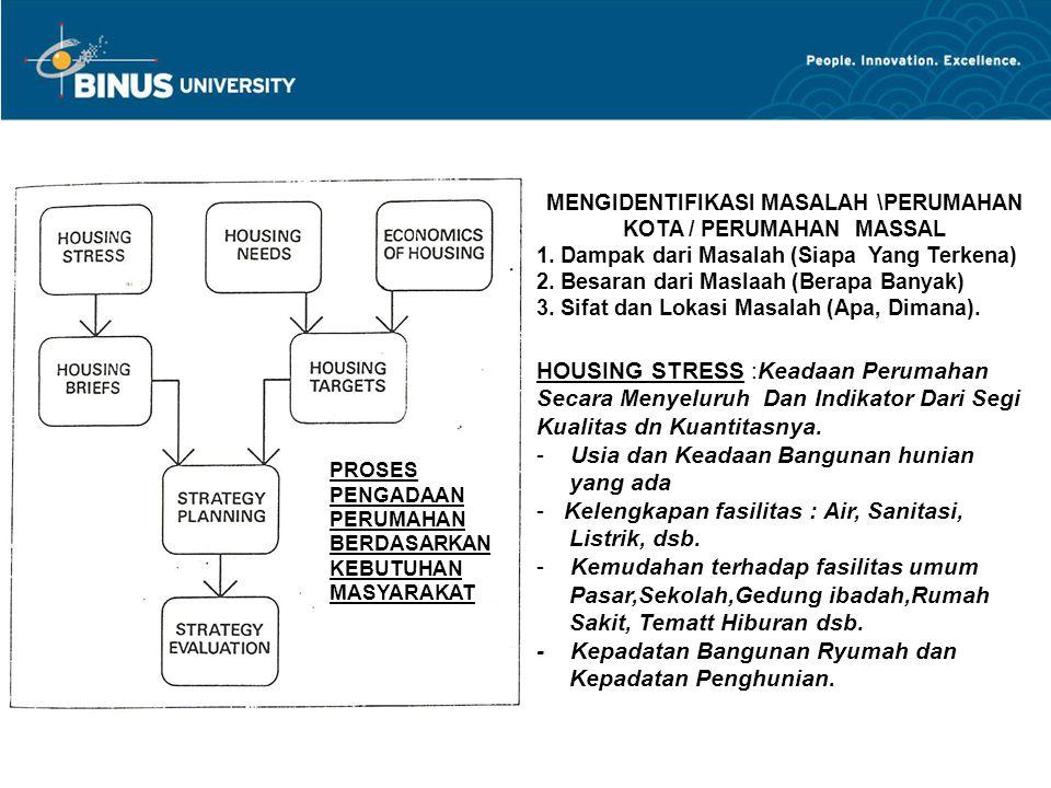MENGIDENTIFIKASI MASALAH \PERUMAHAN KOTA / PERUMAHAN MASSAL