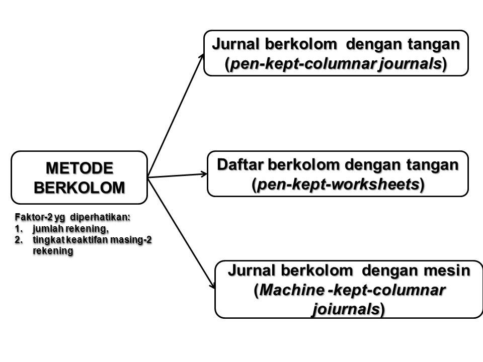 Jurnal berkolom dengan tangan (pen-kept-columnar journals)