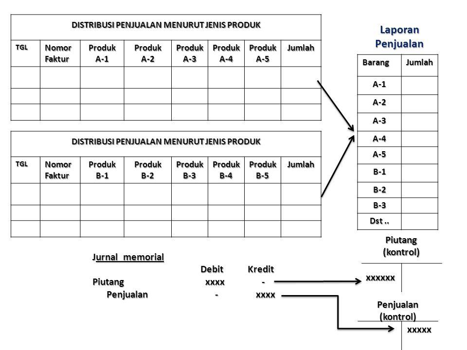 Laporan Penjualan Piutang (kontrol) Jurnal memorial Debit Kredit