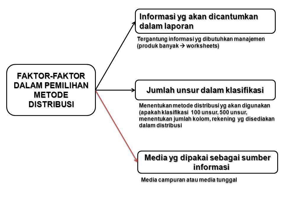 Informasi yg akan dicantumkan dalam laporan