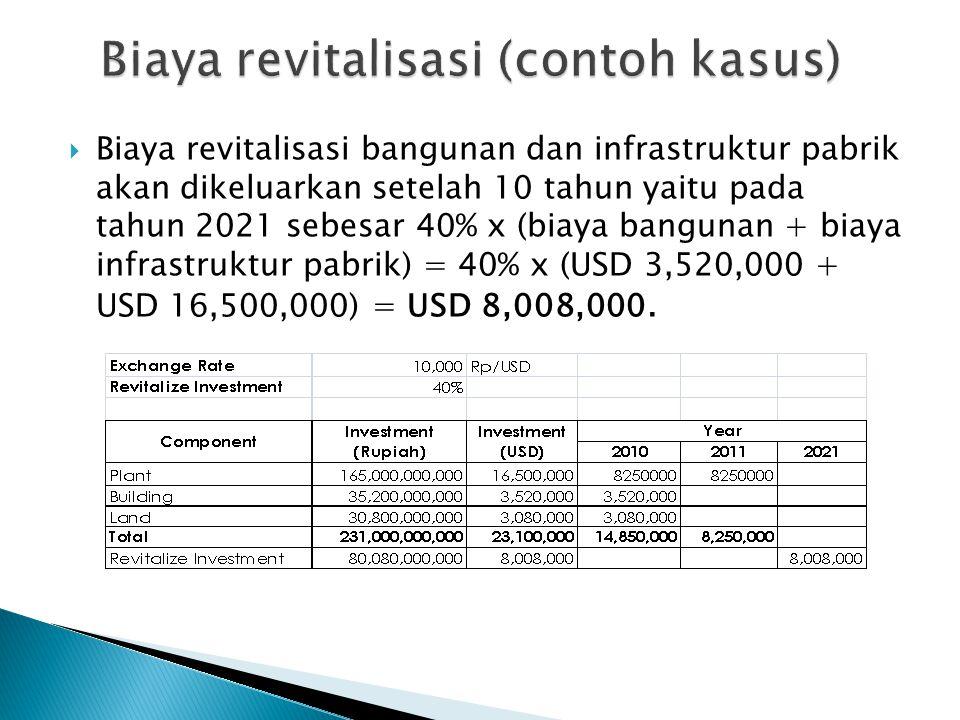 Biaya revitalisasi (contoh kasus)