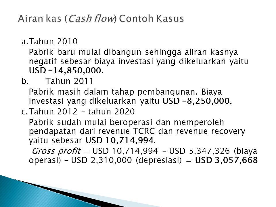 Airan kas (Cash flow) Contoh Kasus