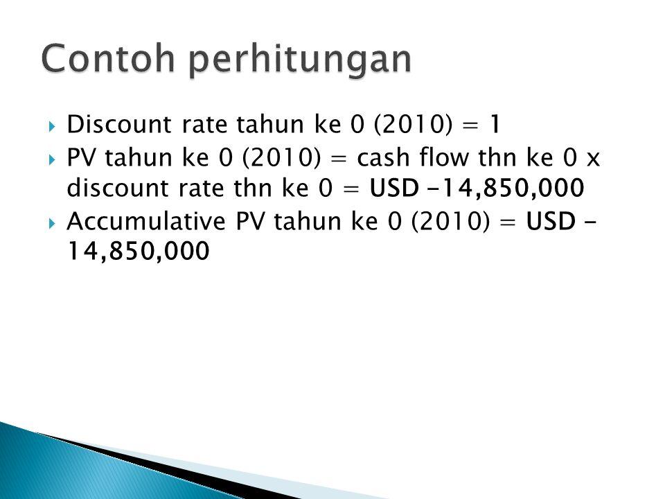 Contoh perhitungan Discount rate tahun ke 0 (2010) = 1