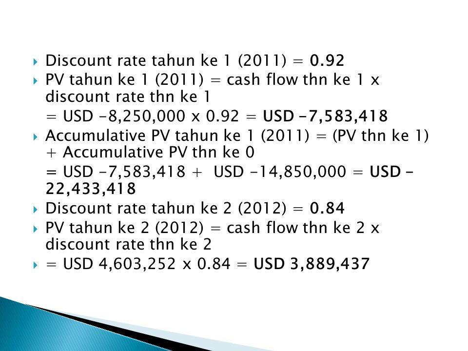 Discount rate tahun ke 1 (2011) = 0.92