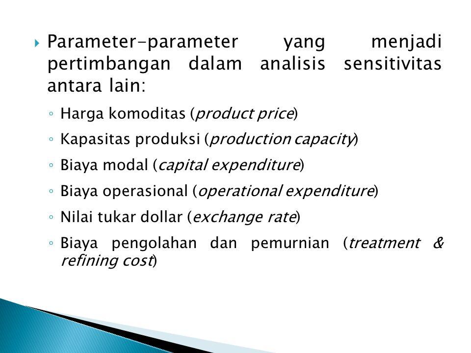 Parameter-parameter yang menjadi pertimbangan dalam analisis sensitivitas antara lain:
