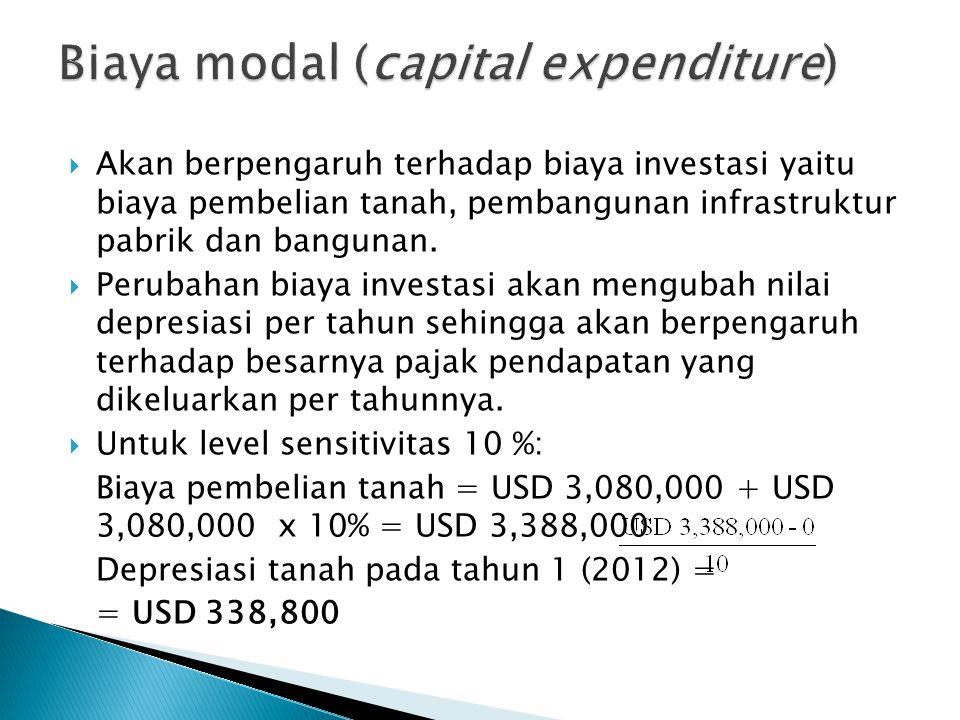 Biaya modal (capital expenditure)