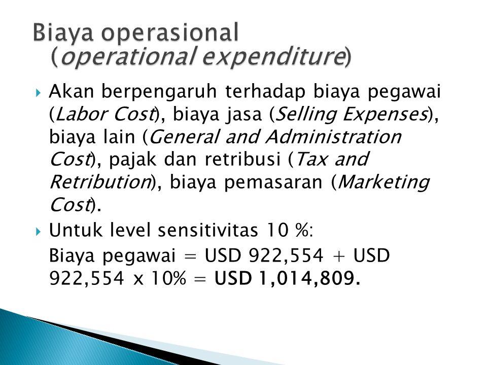 Biaya operasional (operational expenditure)