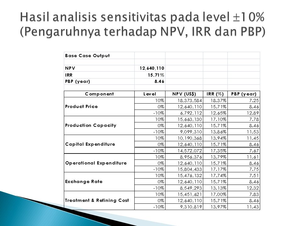 Hasil analisis sensitivitas pada level 10% (Pengaruhnya terhadap NPV, IRR dan PBP)