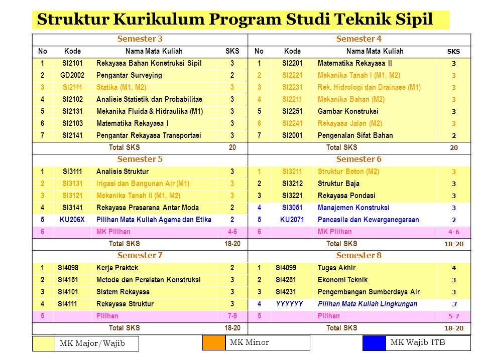 Struktur Kurikulum Program Studi Teknik Sipil