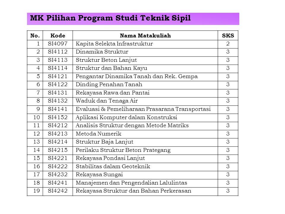 MK Pilihan Program Studi Teknik Sipil