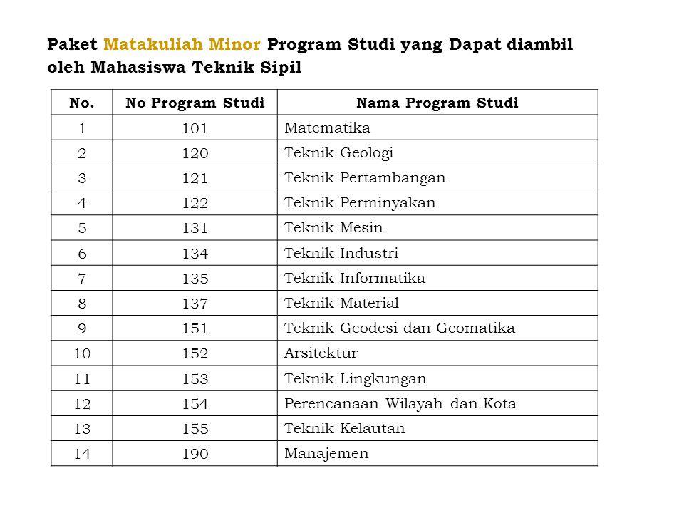 Paket Matakuliah Minor Program Studi yang Dapat diambil