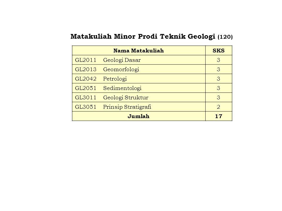 Matakuliah Minor Prodi Teknik Geologi (120)