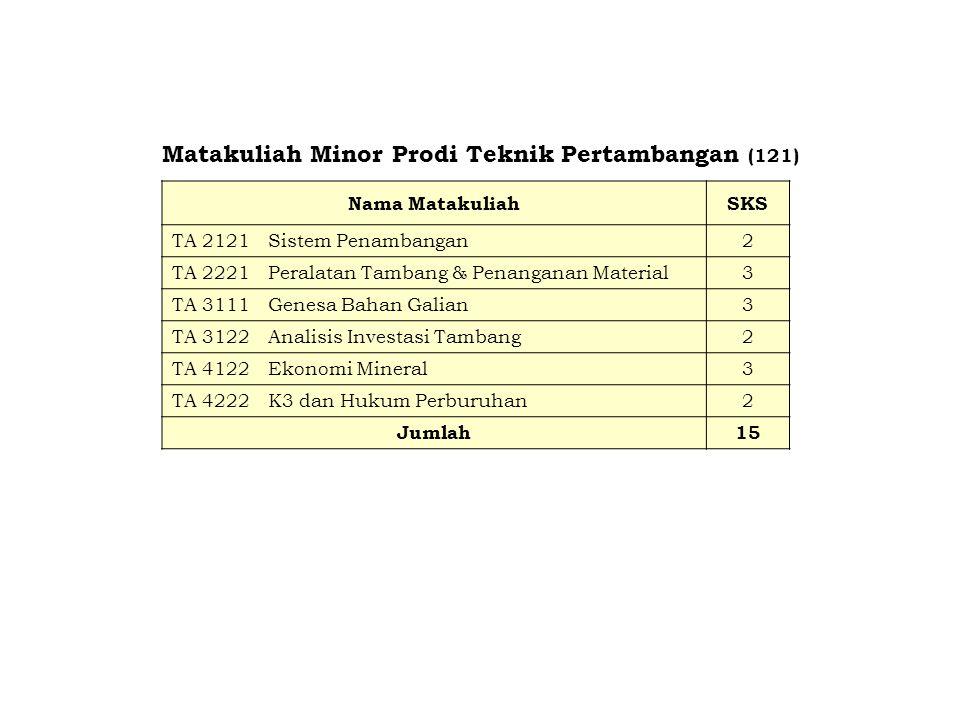 Matakuliah Minor Prodi Teknik Pertambangan (121)