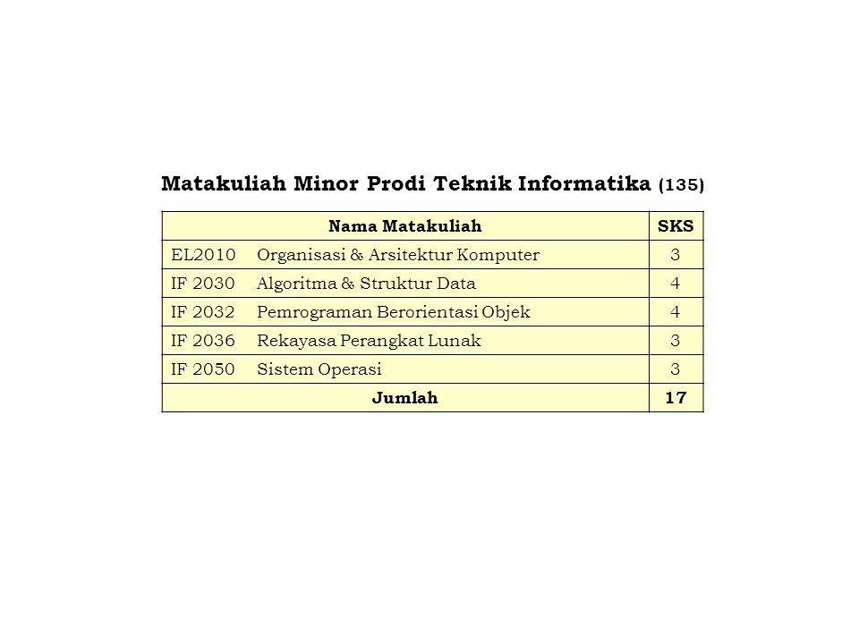 Matakuliah Minor Prodi Teknik Informatika (135)