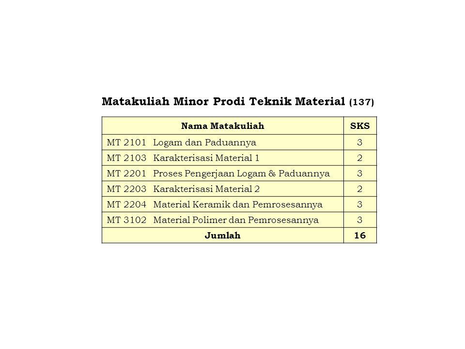Matakuliah Minor Prodi Teknik Material (137)