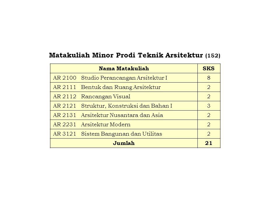 Matakuliah Minor Prodi Teknik Arsitektur (152)