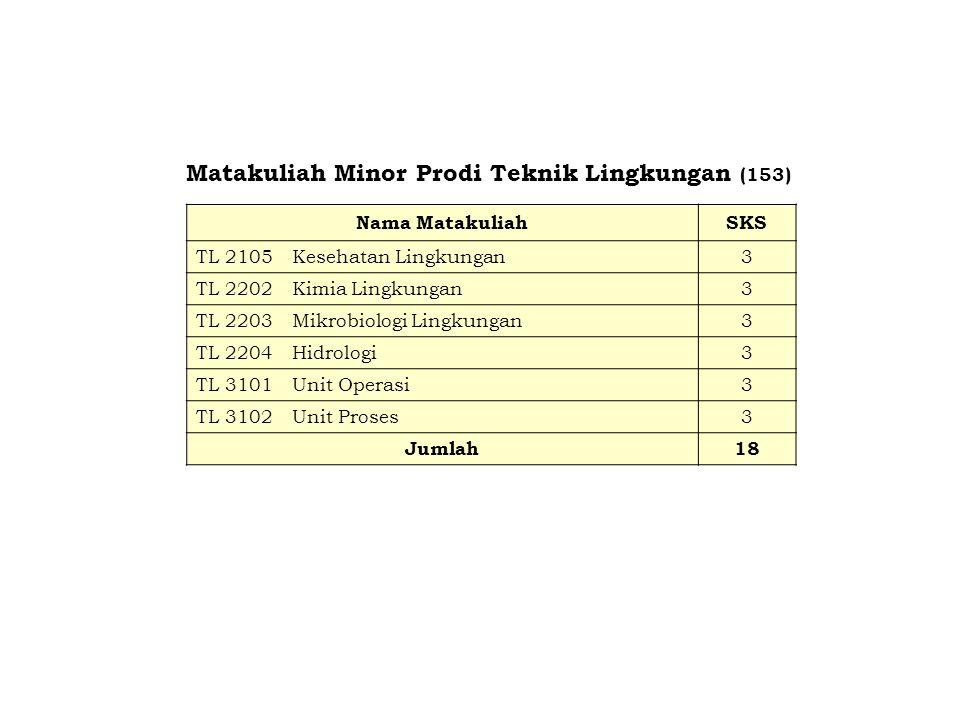 Matakuliah Minor Prodi Teknik Lingkungan (153)