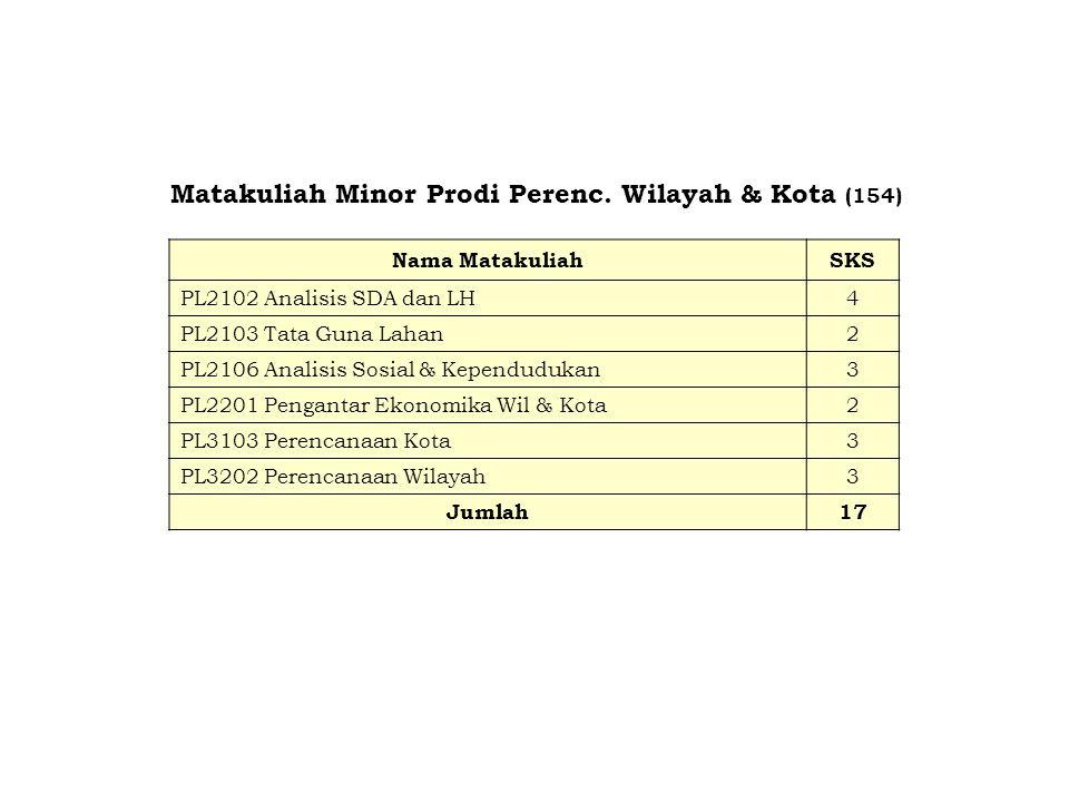 Matakuliah Minor Prodi Perenc. Wilayah & Kota (154)