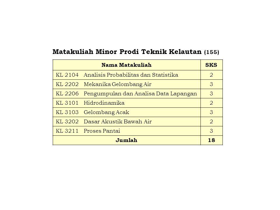 Matakuliah Minor Prodi Teknik Kelautan (155)