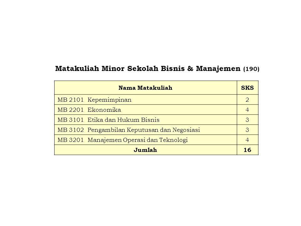 Matakuliah Minor Sekolah Bisnis & Manajemen (190)