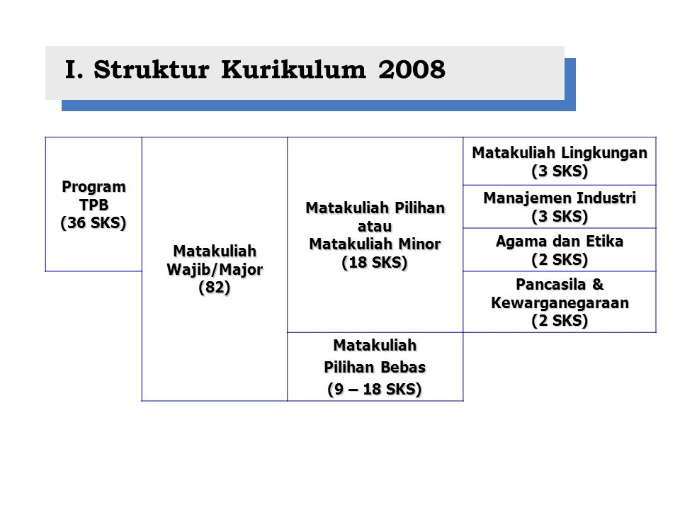 I. Struktur Kurikulum 2008 Program TPB (36 SKS) Matakuliah Wajib/Major