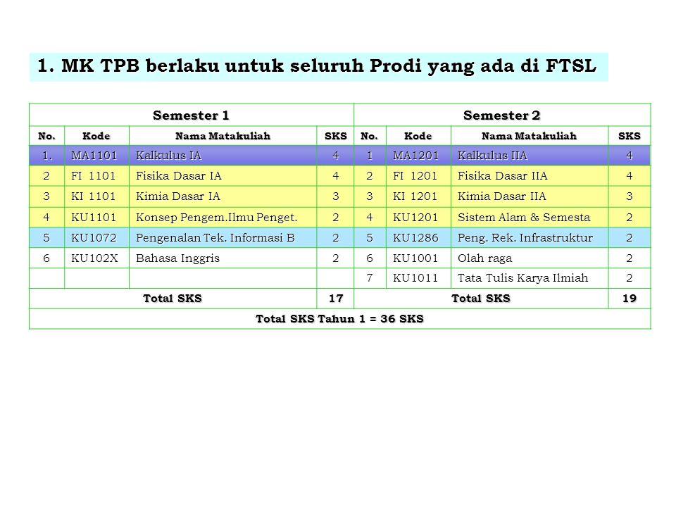 1. MK TPB berlaku untuk seluruh Prodi yang ada di FTSL