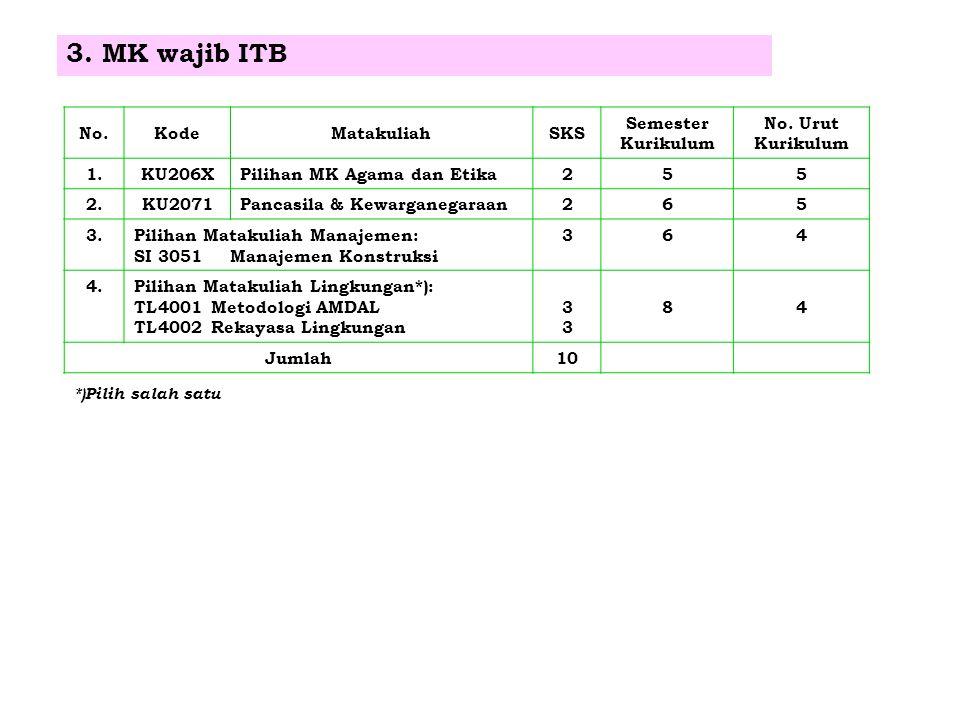 3. MK wajib ITB No. Kode Matakuliah SKS Semester Kurikulum