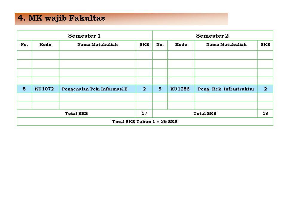 4. MK wajib Fakultas Semester 1 Semester 2 No. Kode Nama Matakuliah