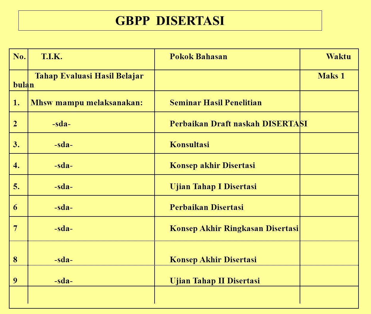 GBPP DISERTASI No. T.I.K. Pokok Bahasan Waktu