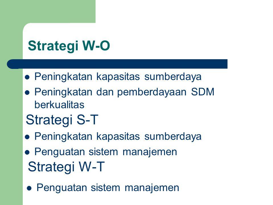 Strategi W-O Strategi S-T Strategi W-T