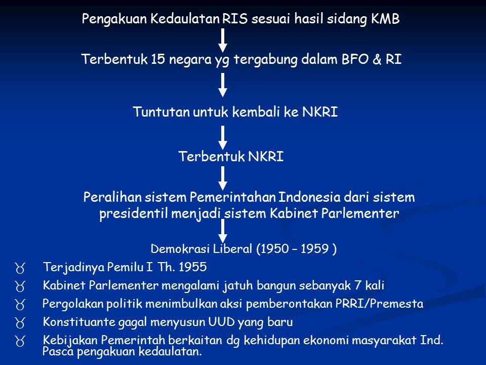 Pengakuan Kedaulatan RIS sesuai hasil sidang KMB