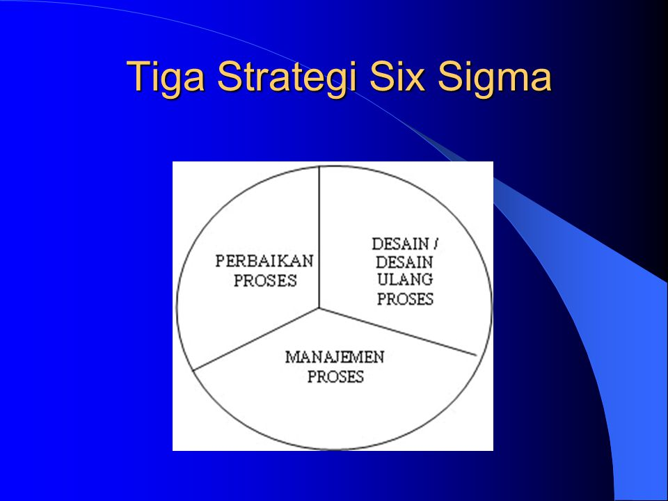 Tiga Strategi Six Sigma
