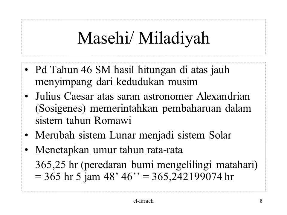 Masehi/ Miladiyah Pd Tahun 46 SM hasil hitungan di atas jauh menyimpang dari kedudukan musim.