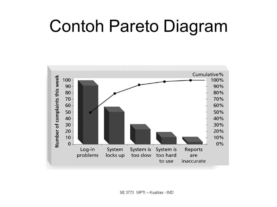 Contoh Pareto Diagram SE 3773 MPTI – Kualitas - IMD