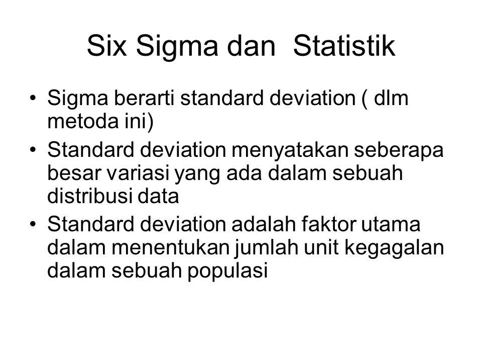 Six Sigma dan Statistik