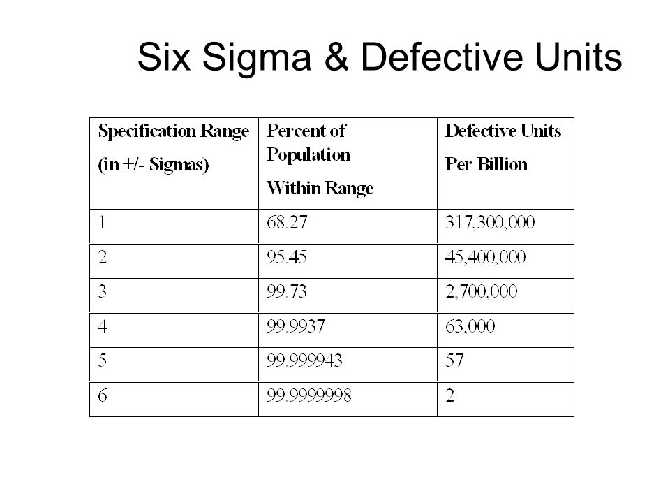 Six Sigma & Defective Units