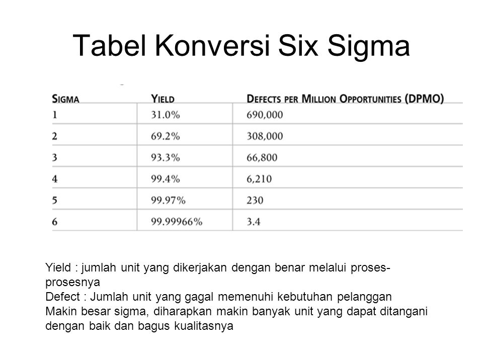 Tabel Konversi Six Sigma
