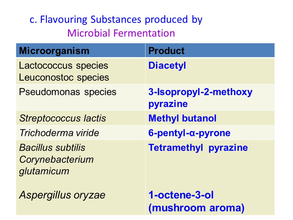c. Flavouring Substances produced by Microbial Fermentation