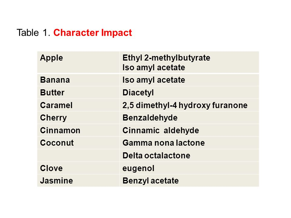 Table 1. Character Impact