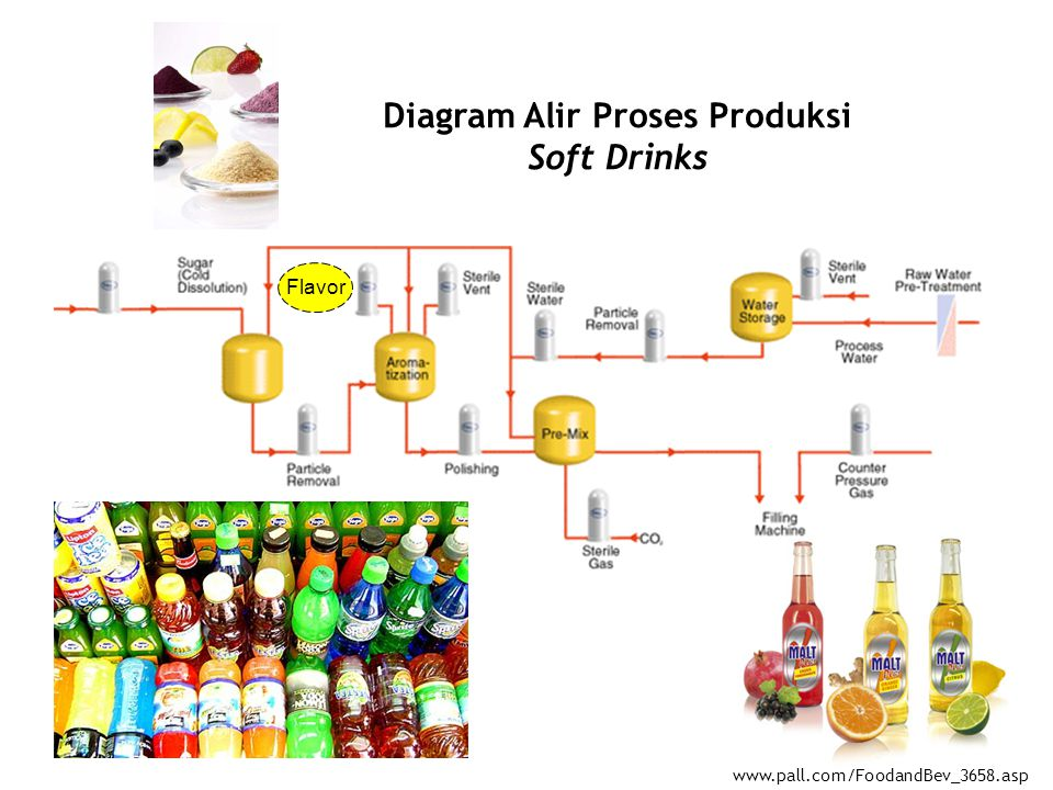 Diagram Alir Proses Produksi Soft Drinks