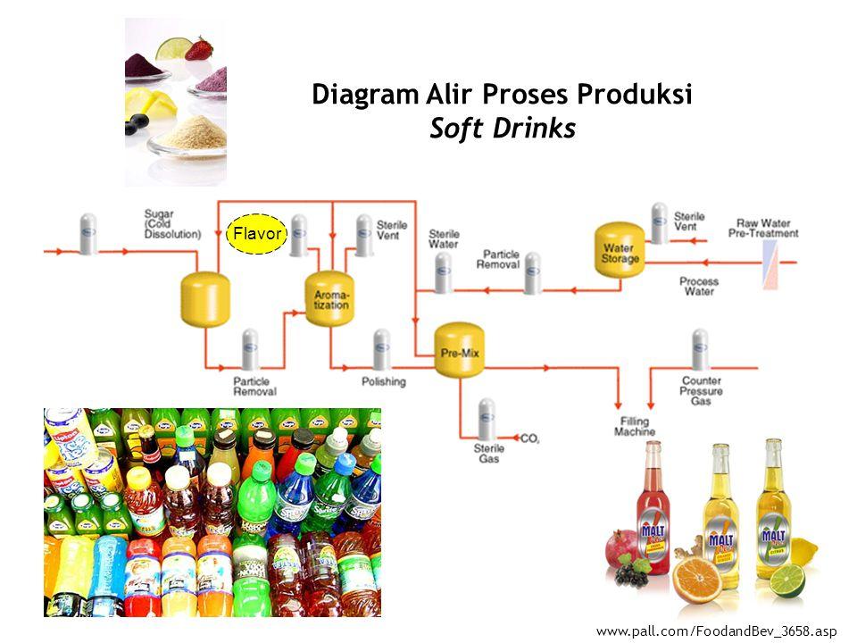 Flavor perisa kuliah ke ix mk satuan proses ppt download diagram alir proses produksi soft drinks ccuart Gallery